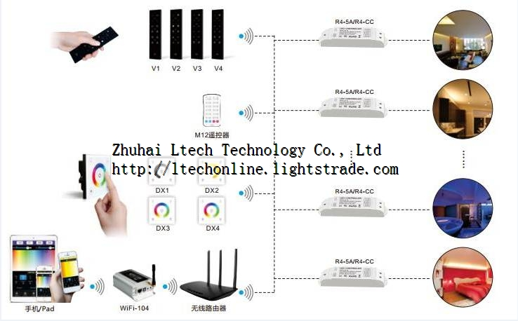 Hot Sale WIFI led controller for Iphone Ipad android system