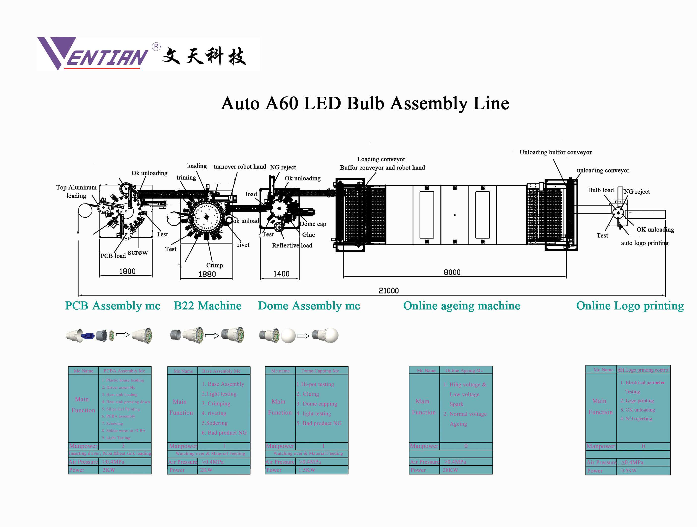 Auto Assembly Line of LED Bulb