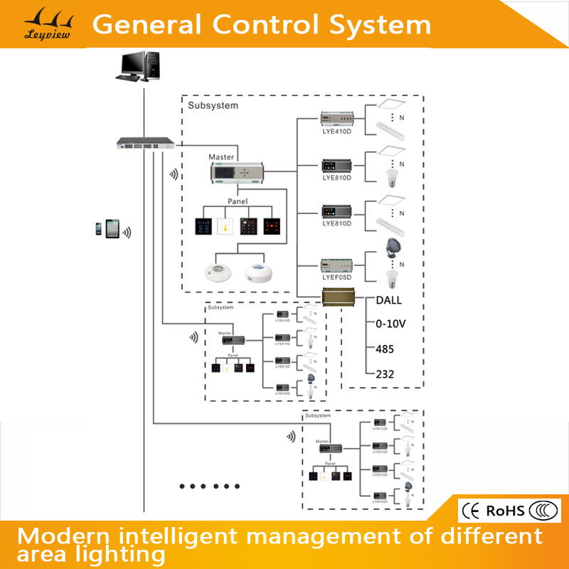 Lighting control systemlighting control system supplier exporter general universal control system for led light switch dimming controller aloadofball Choice Image